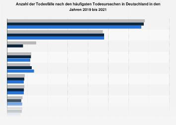 Anzahl der Todesfälle nach den häufigsten Todesursachen in Deutschland bis 2017