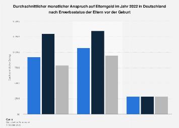Elterngeld - Höhe der monatlichen Bezüge nach Erwerbsstatus vor der Geburt bis 2017