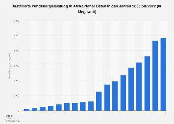 Installierte Windenergieleistung in Afrika/Naher Osten bis 2016