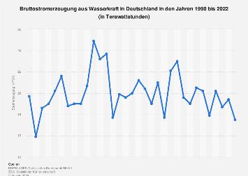 Es wie viele deutschland in 2016 wasserkraftwerke gibt Liste von