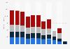 Produktion von Grafikpapier in der EU nach Sorten bis 2016