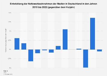 Werbeumsätze der Medien in Deutschland bis 2018 (gegenüber dem Vorjahr)