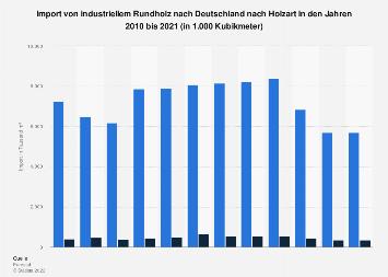 Import von industriellem Rundholz nach Deutschland nach Holzart bis 2016