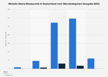 Michelin-Sterne-Restaurants in Deutschland 2018