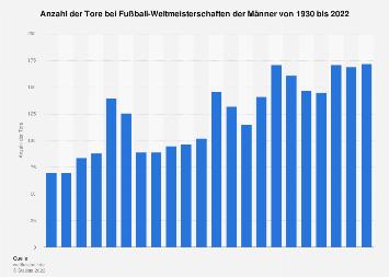Anzahl der Tore bei der FIFA Fußball-WM bis 2018