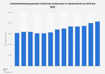 Linksextremisten: Anzahl der Autonomen in Deutschland bis 2016