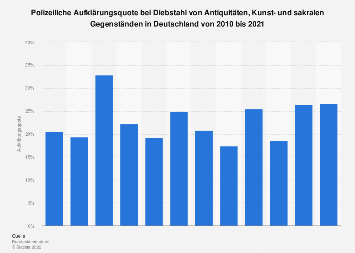Polizeiliche Aufklärungsquote bei Diebstahl von Kunst in Deutschland bis 2018