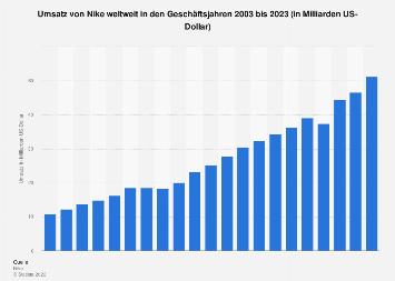 Umsatz von Nike weltweit bis 2018