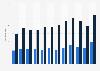 Importwert von Sperrholz nach Deutschland bis 2016