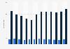 Importwert von Furnierplatten nach Deutschland nach Holzart bis 2016