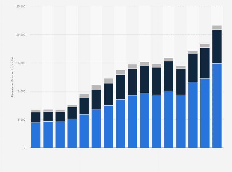 Prognose zum weltweiten Marktanteil von Nike im