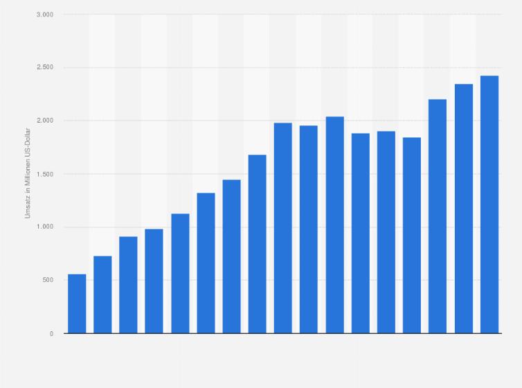 Umsatz anderer zu Nike gehörender Marken (Converse) bis 2019