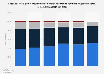 Nutzung von Mobile Payment Angeboten in Deutschland bis 2016