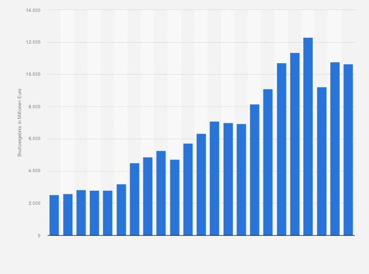 Bruttoergebnis von Adidas bis 2018 | Statista