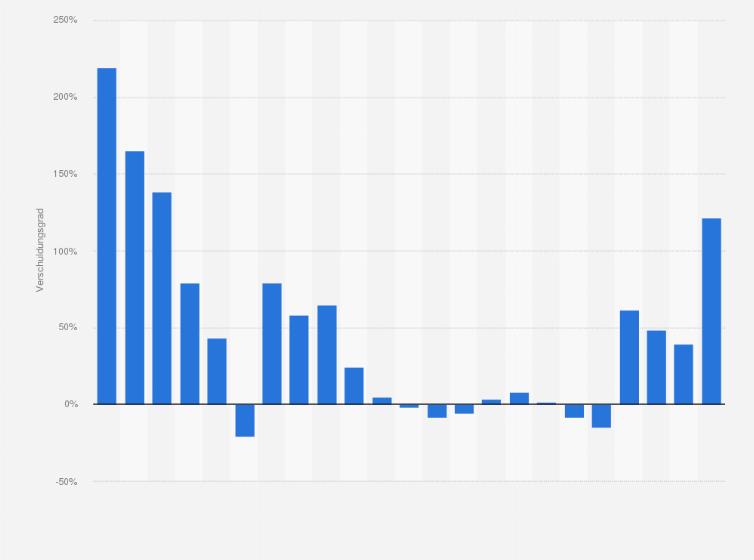 Verschuldungsgrad von Adidas weltweit bis 2018   Statista