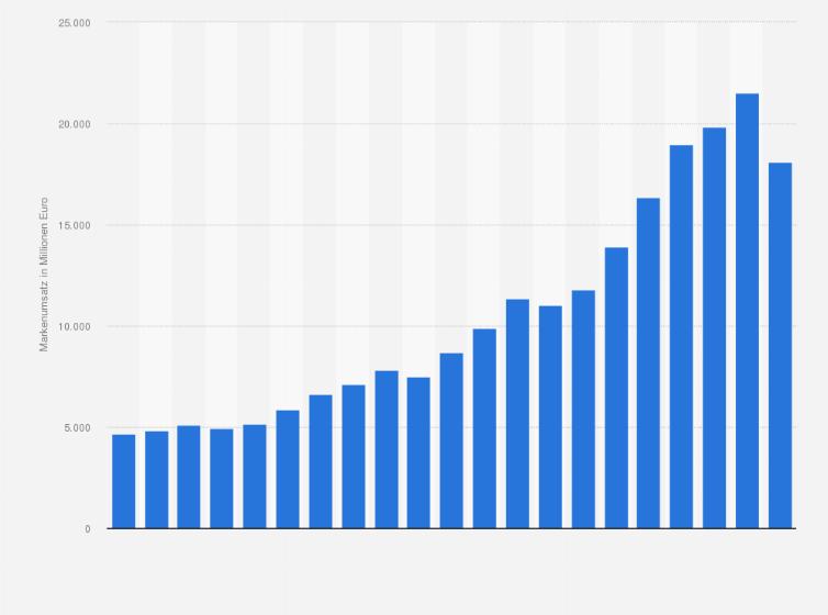 Markenumsatz von Adidas weltweit bis 2018 | Statista