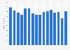 Umsatz der Marke Reebok weltweit bis 2018