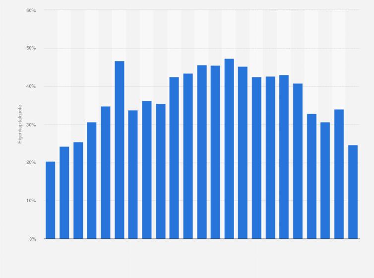 Eigenkapitalquote von Adidas bis 2018 | Statista