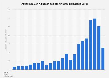 Aktienkurs von Adidas bis 2018