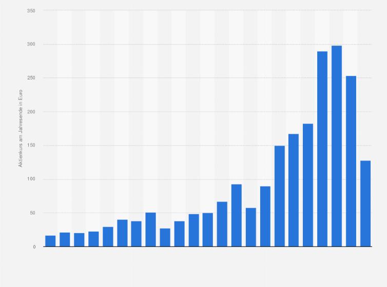 Aktienkurs von Adidas bis 2018 | Statista