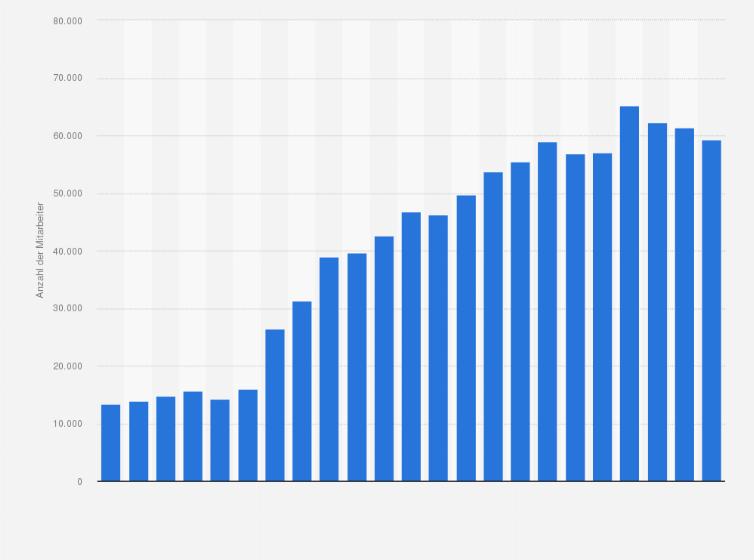 Mitarbeiter von Adidas weltweit bis 2018 | Statista