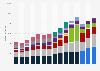 Umsatz von Adidas weltweit nach Regionen bis 2018