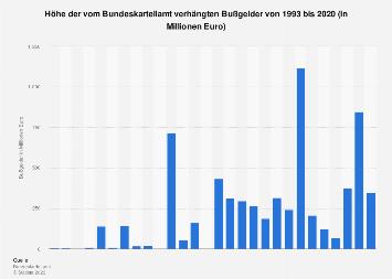 Vom Bundeskartellamt verhängte Bußgelder bis 2016