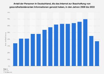 Internetrecherche nach Krankheiten und Ernährung in Deutschland bis 2018