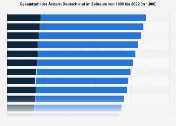 Gesamtzahl der Ärzte in Deutschland bis 2017