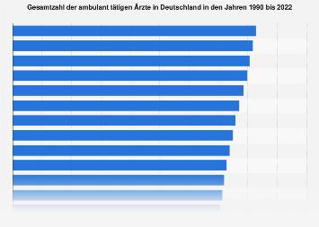 Gesamtzahl der ambulant tätigen Ärzte in Deutschland bis 2016