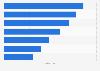 Umfrage zur Erinnerung an Kinowerbung 2009