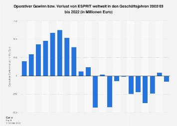 Operativer Gewinn von ESPRIT weltweit bis 2019