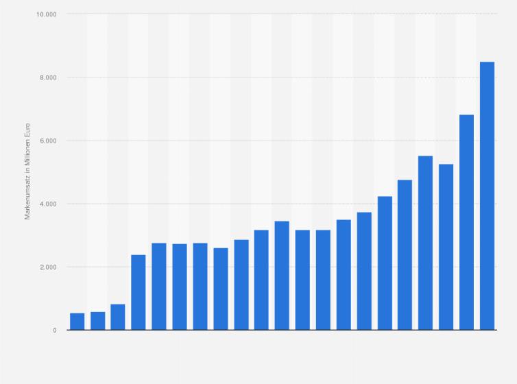 Markenumsatz von Puma weltweit bis 2018 | Statista