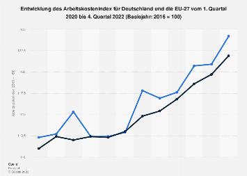 Arbeitskostenindex für Deutschland und die EU - Quartalswerte bis Q1 2019