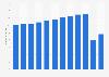 Anzahl gestarteter Flugzeuge in Japan bis 2017
