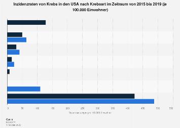 Inzidenzraten von Krebs in den USA nach Krebsart bis 2013