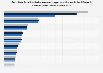 Anzahl an Krebsneuerkrankungen von Männern in den USA bis 2017