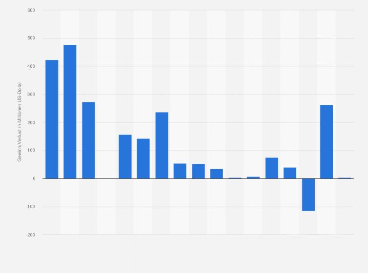 Gewinn von Abercrombie & Fitch bis 2018   Statista