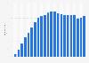 Anzahl der Hollister Stores bis 2018