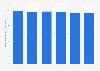 Durchschnittliche Wochenarbeitszeit im Einzelhandel in Finnland