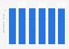 Durchschnittliche Wochenarbeitszeit im Einzelhandel in Griechenland