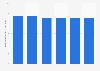 Durchschnittliche Wochenarbeitszeit im Einzelhandel in den Niederlanden