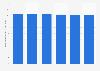Durchschnittliche Wochenarbeitszeit im Einzelhandel in Portugal