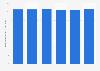 Durchschnittliche Wochenarbeitszeit im Einzelhandel in Schweden