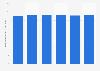 Durchschnittliche Wochenarbeitszeit im Einzelhandel im Vereinigten Königreich