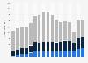 Umsatz von Polo Ralph Lauren nach Regionen bis 2018