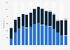 Anzahl der Verkaufsstätten von Polo Ralph Lauren weltweit nach Regionen bis 2019