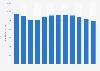 Umsatz der VF Corporation weltweit im Bereich Jeanswear bis 2019