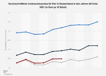 Durchschnittlicher Verbraucherpreise für Eier in Deutschland bis 2017