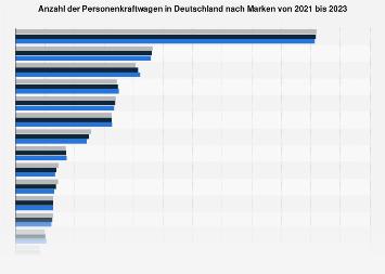 Pkw-Bestand in Deutschland nach Marken bis 2019